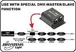 JB Systems DMX Mini Splitter